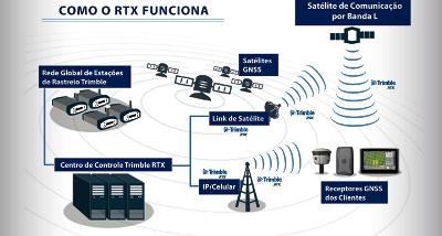CenterPoint RTX